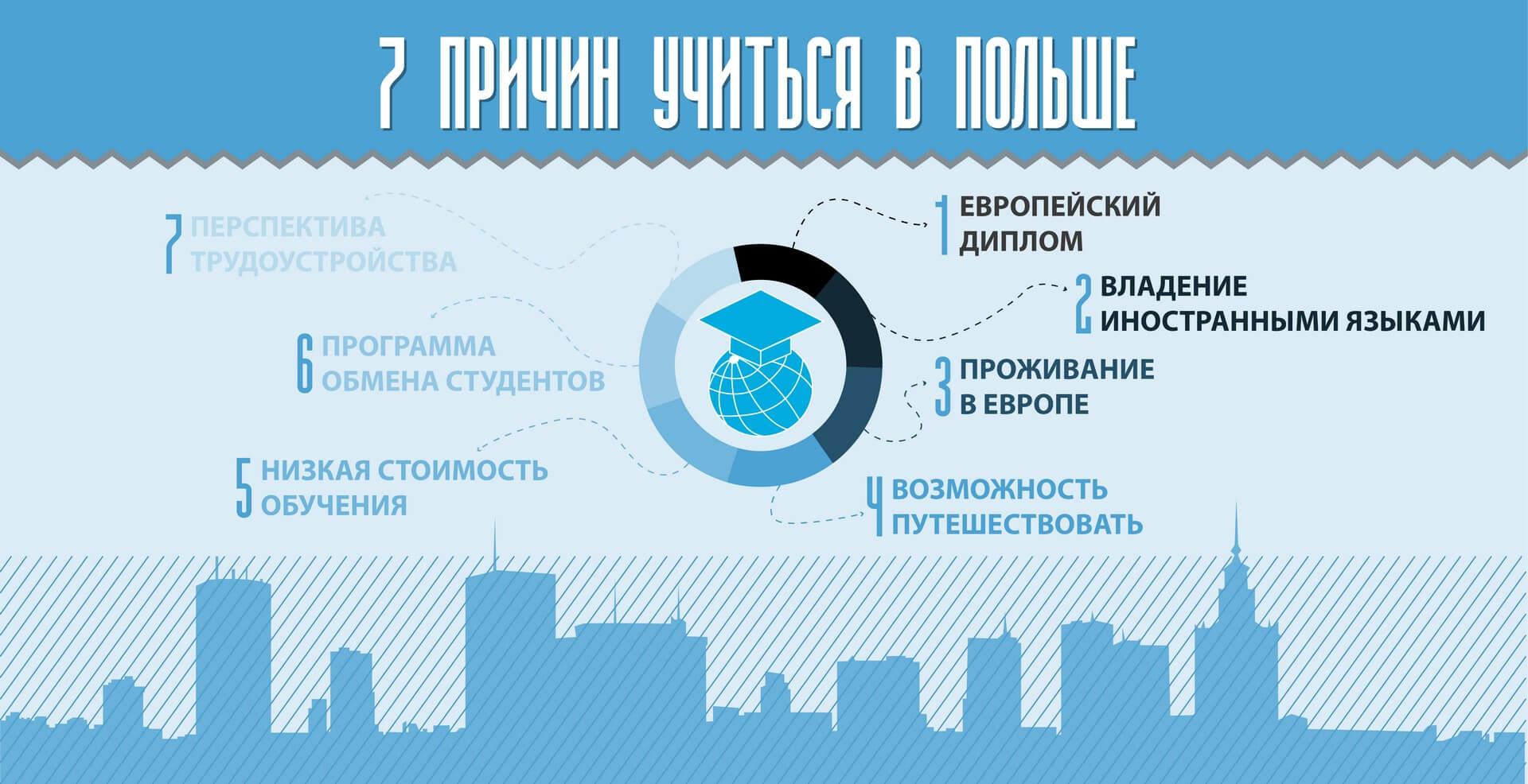 graf_7-prichin-uchitsya-v-polshe